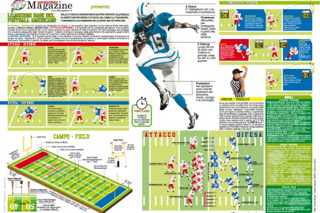 Le nozioni base dell'American Football Infographic