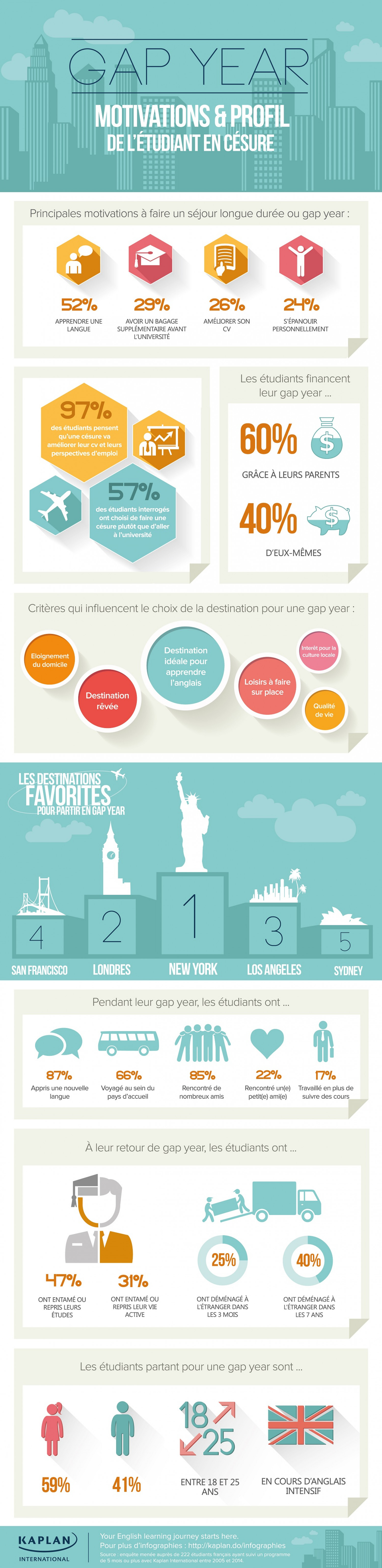 Gap Year Motivations & Profil Infographic