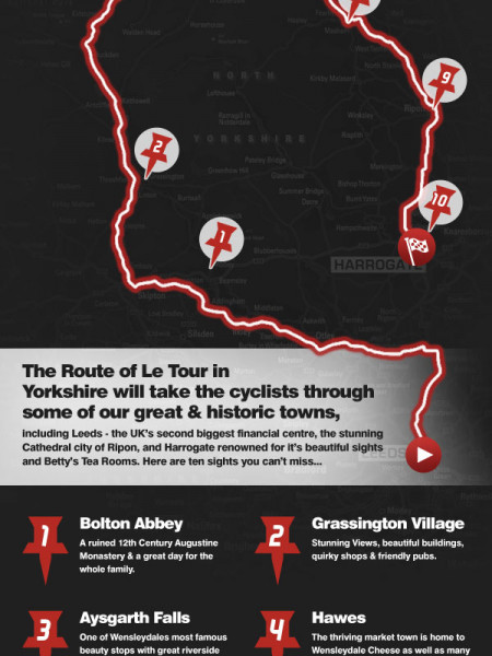 The Sights of Le Tour Yorkshire  Infographic