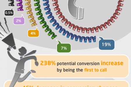 Lead generation rapid response Infographic