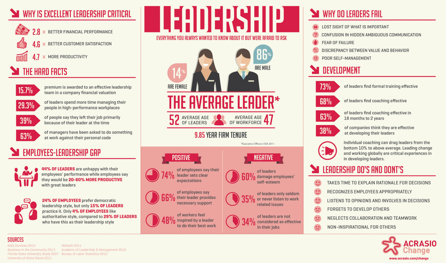 Leadership - Everything you always wanted to know about it but were afraid to ask Infographic