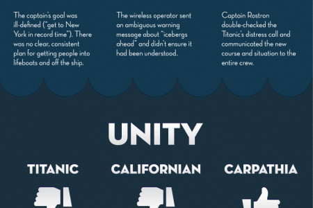 Leadership Lessons from the Titanic Infographic