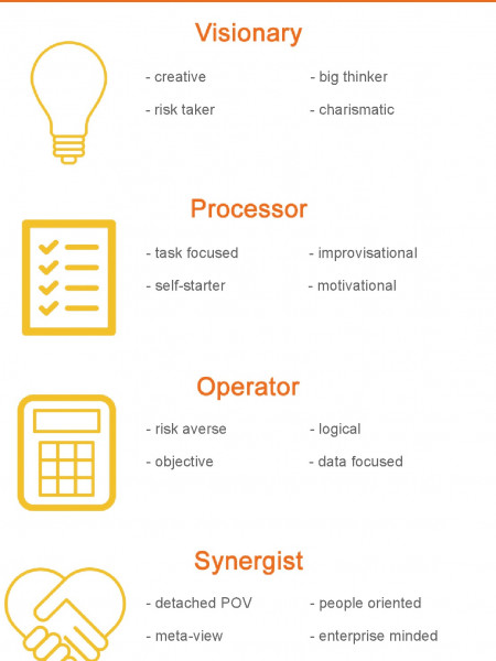 Leadership Styles - Which do You Most Identify With? Infographic