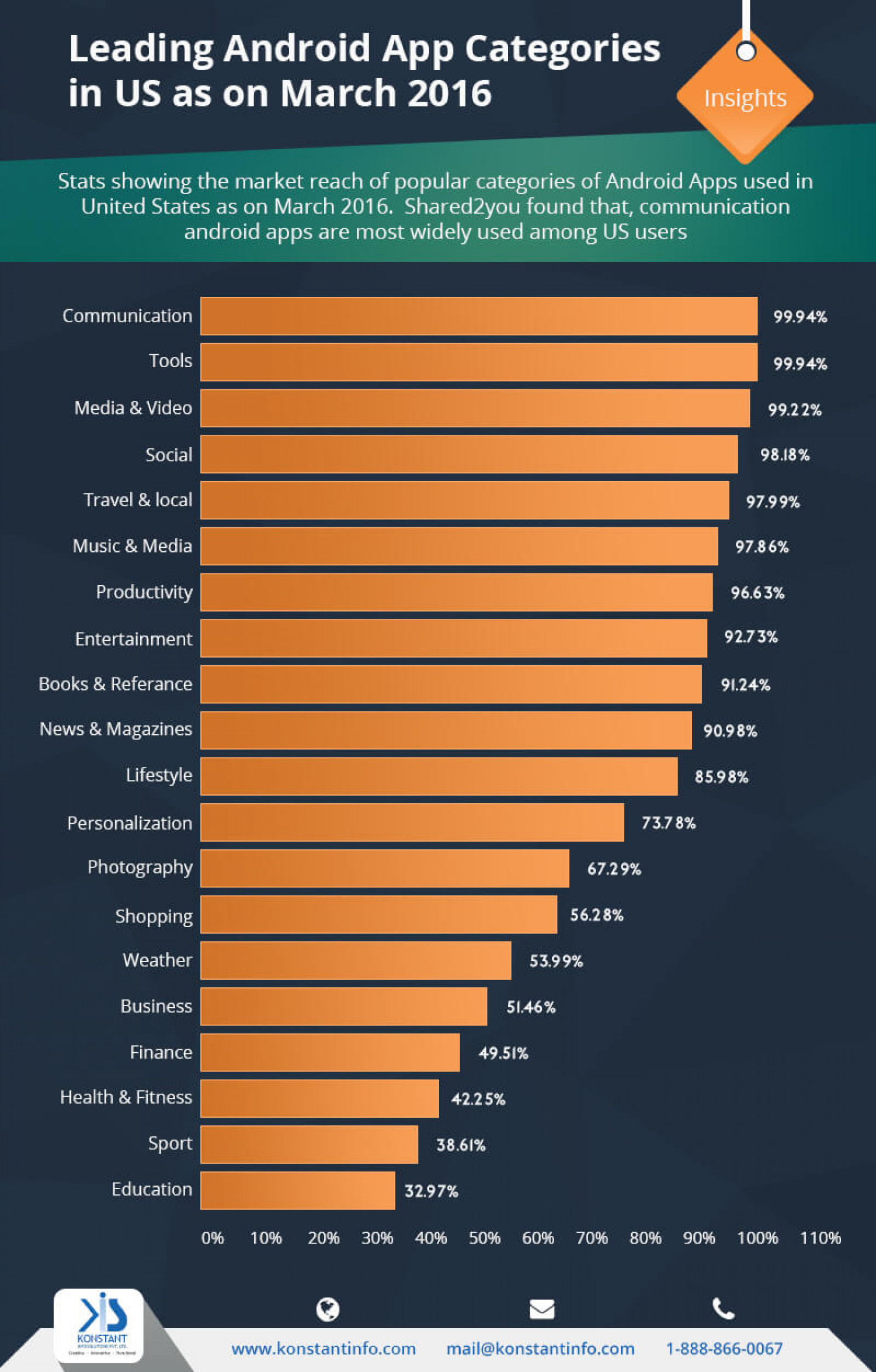 Leading Android App Categories in US as on March 2016 Infographic