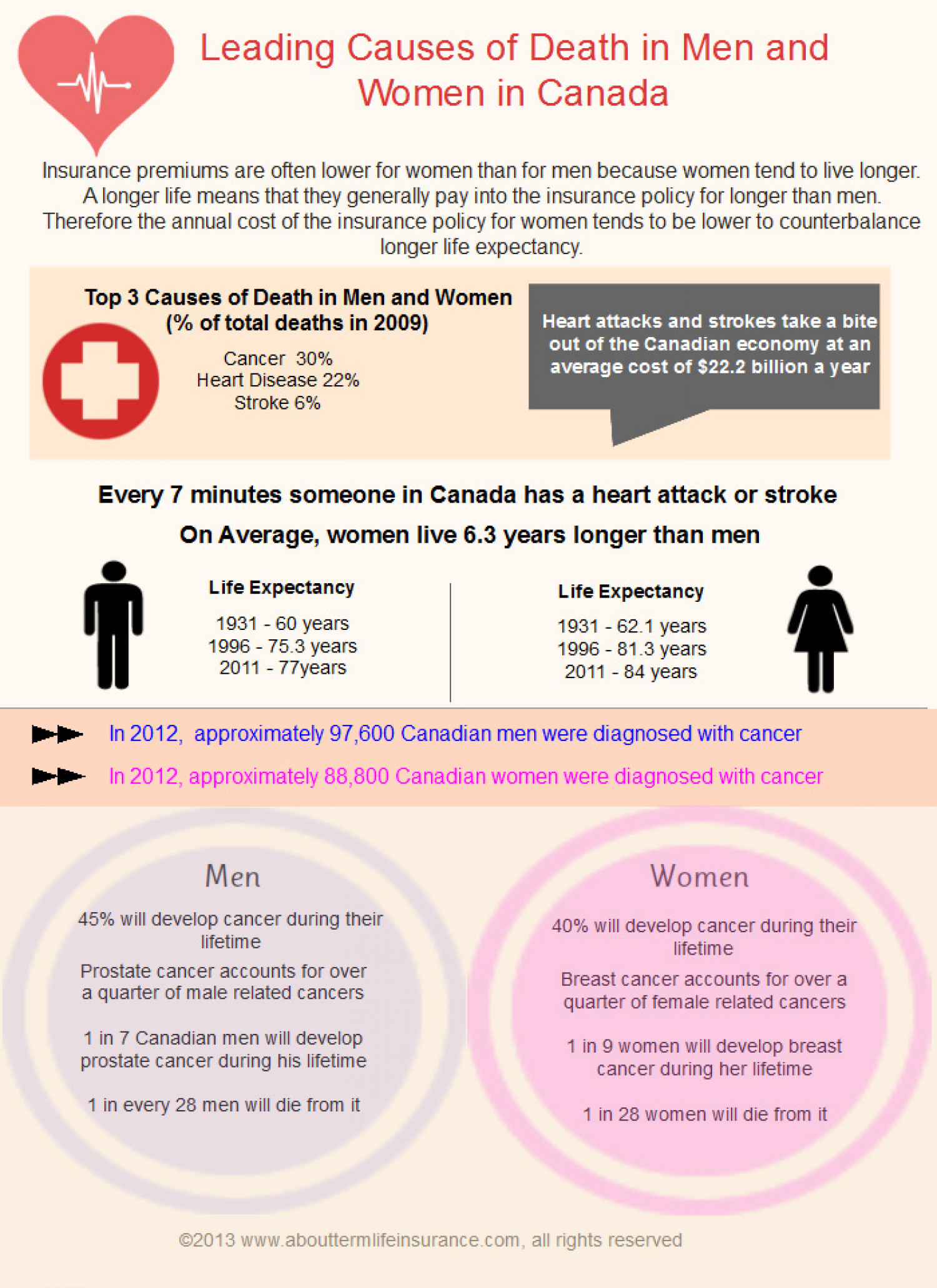 Leading Causes of Death in Men and Women Infographic