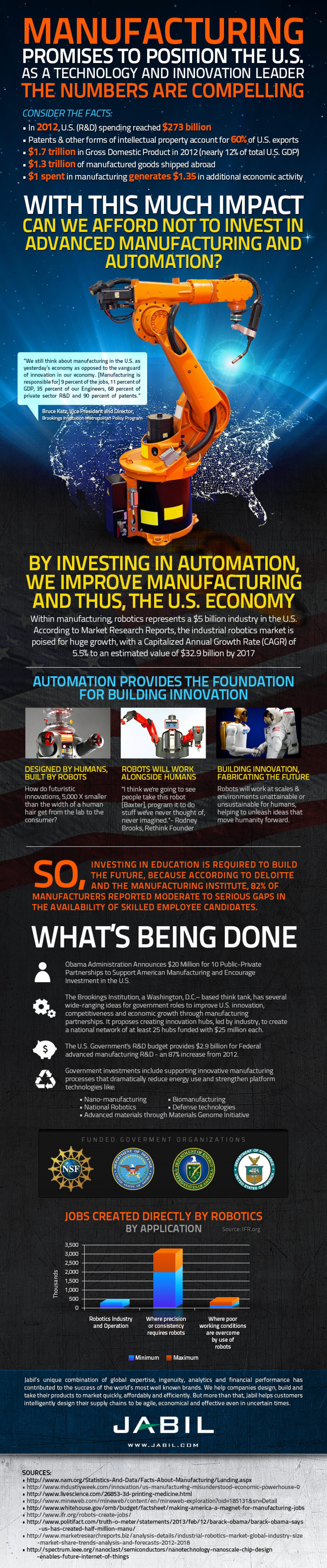 Leading With Innovation Through U.S. Manufacturing Infographic