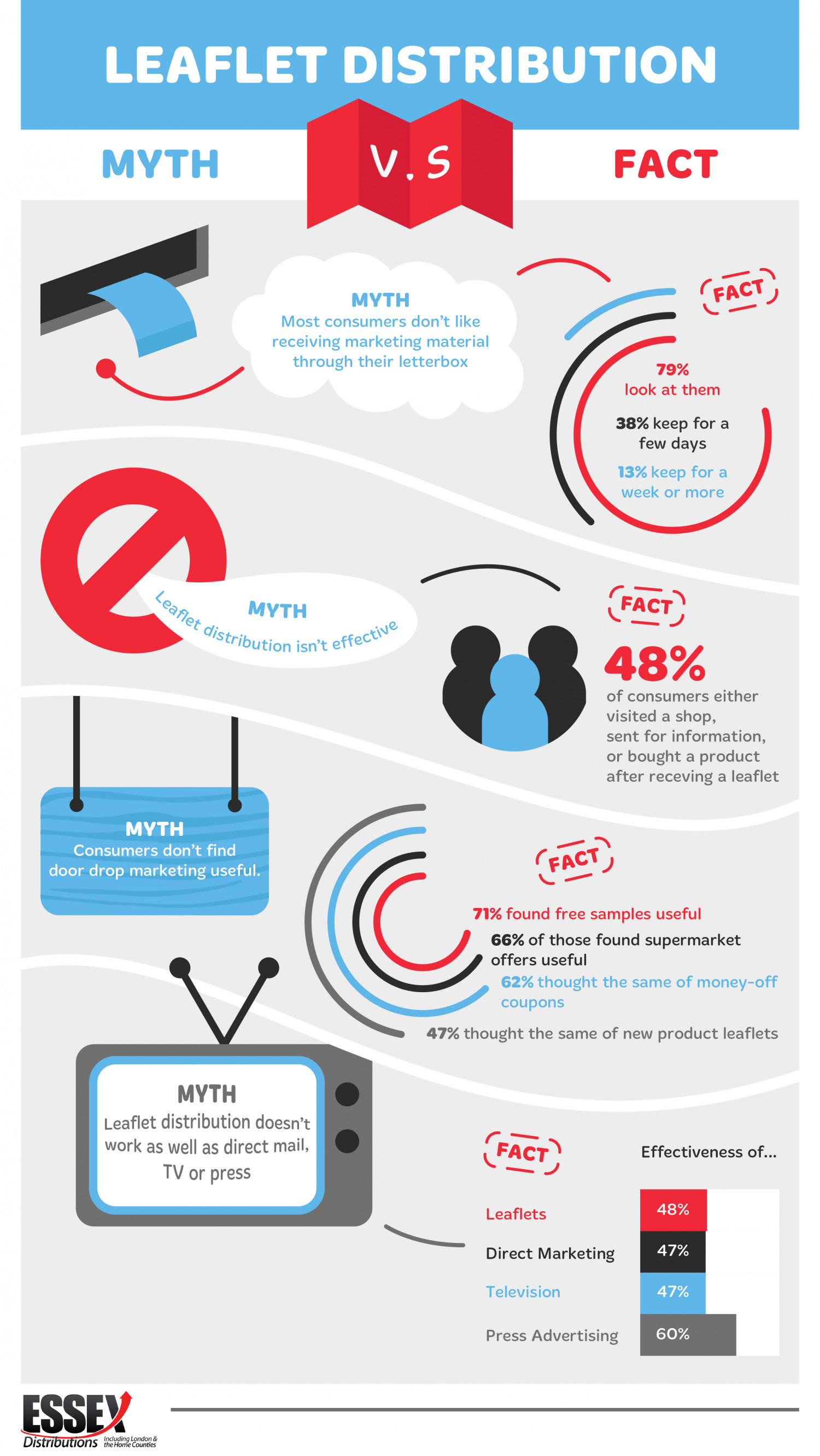 Leaflet Distribution: Myth VS Fact Infographic