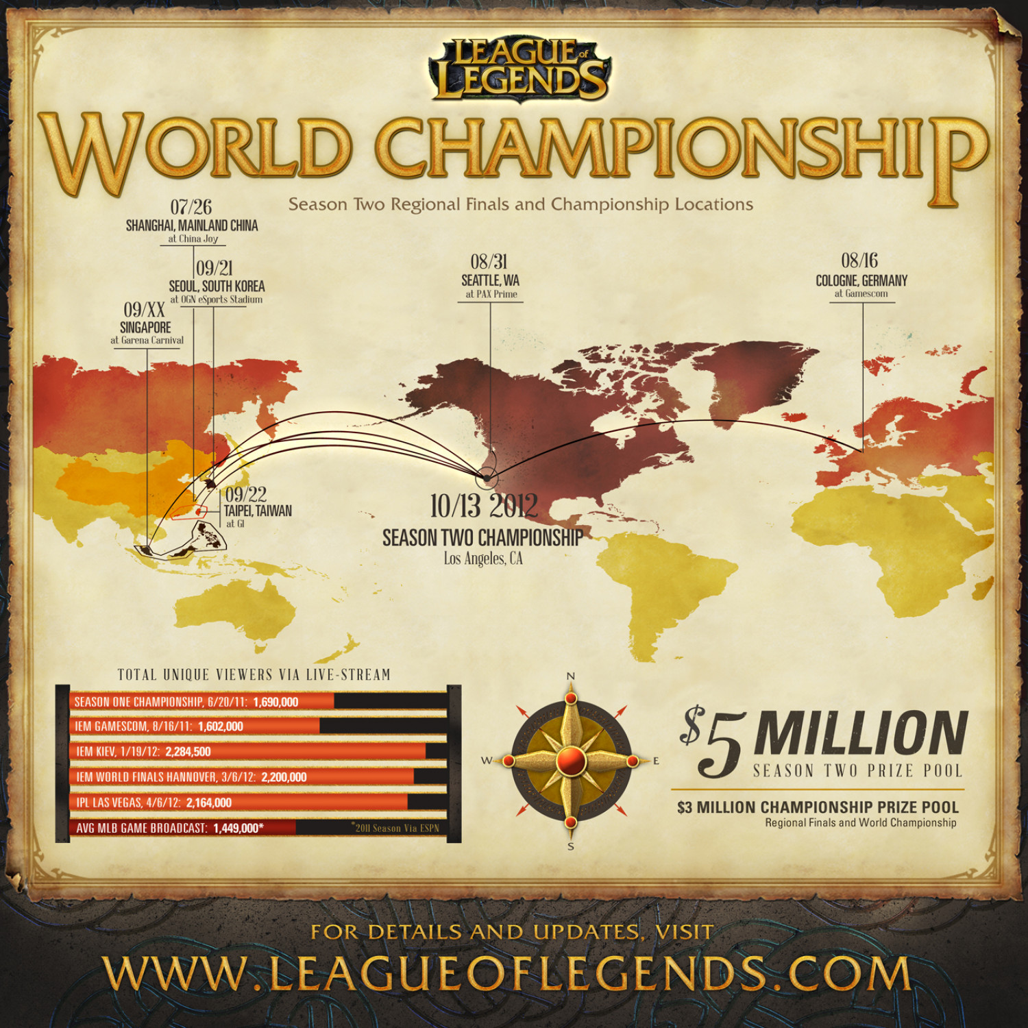 League of Legends - World Championship Infographic