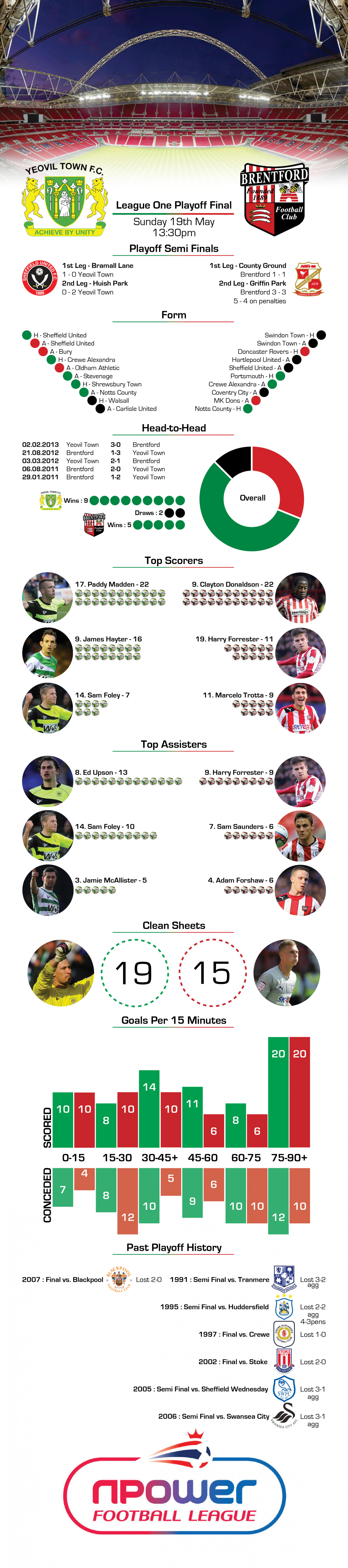 League One Playoff Final Preview Infographic