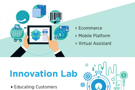 Leap : Collaboration With Retailers Infographic