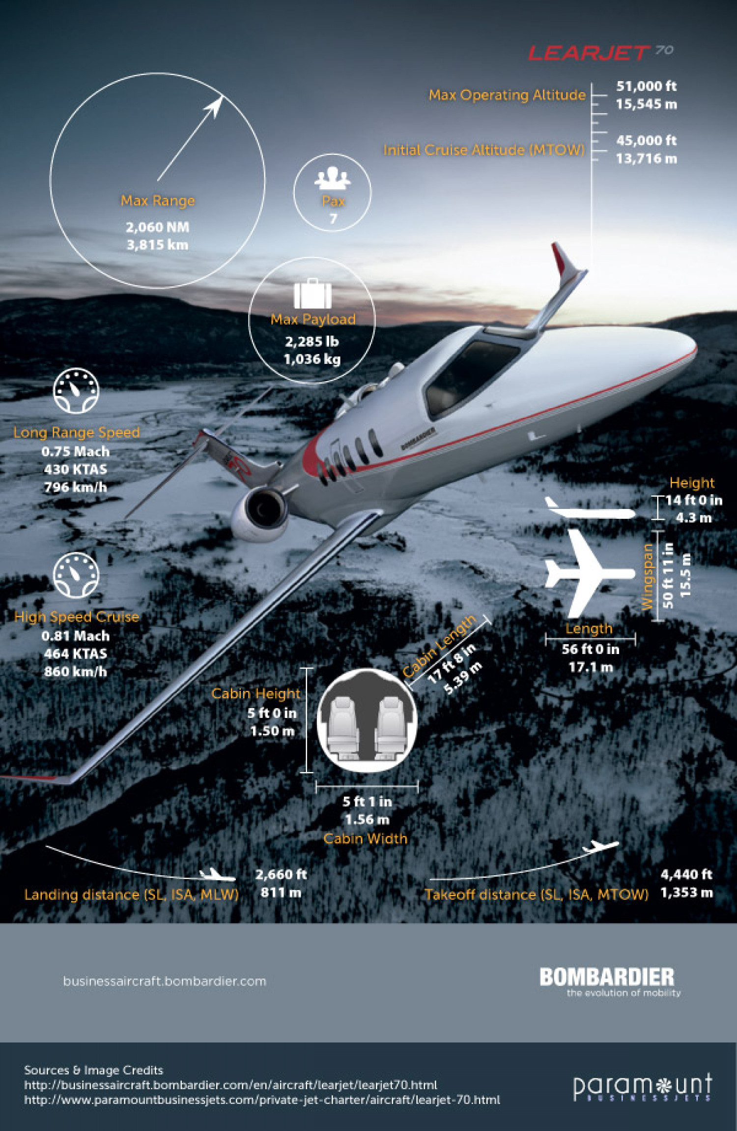 Learjet 70 Key Specifications Infographic