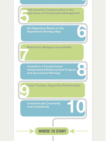 Learn 10 Steps to Building Successful Employee Engagement Infographic