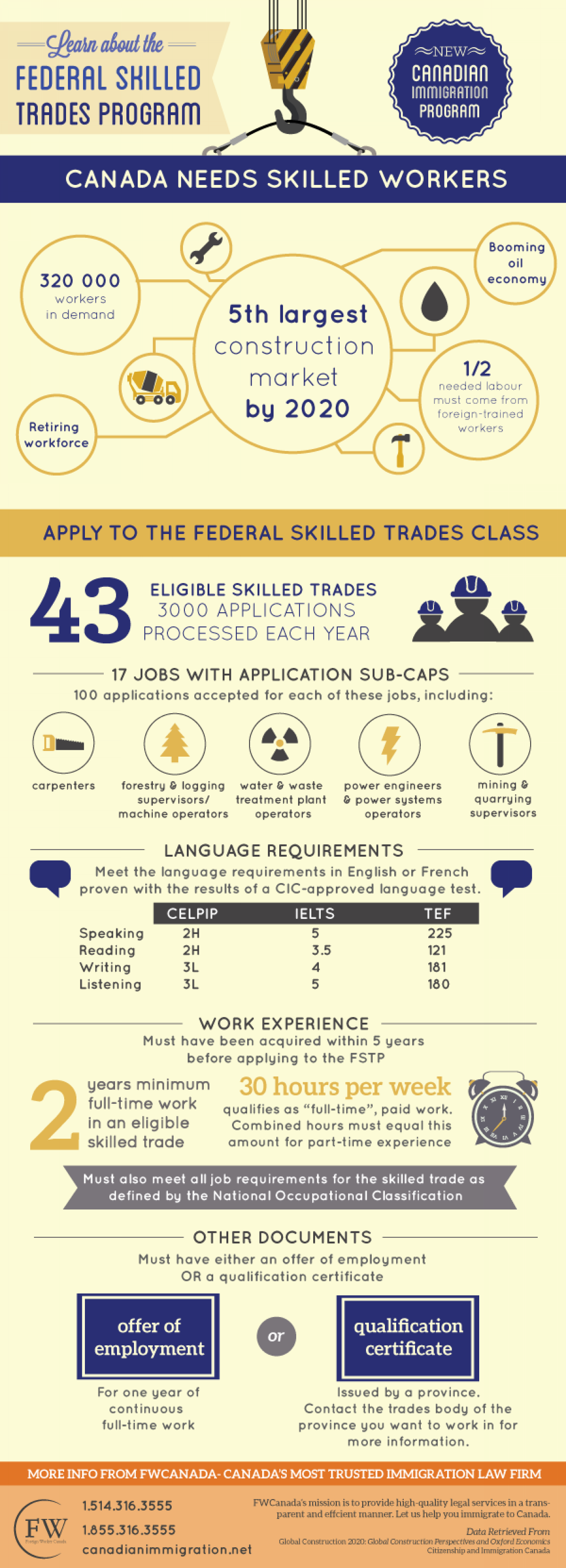 Learn About Canada's Federal Skilled Trades Program Infographic