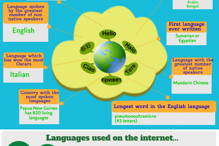 Learn About Languages Infographic