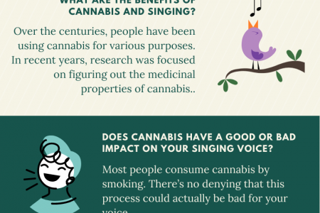 Learn About The Relationship Between Cannabis And Singing Infographic