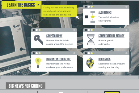Learn How to Code Infographic