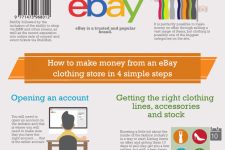Learn how to make money from an Ebay clothing store Infographic
