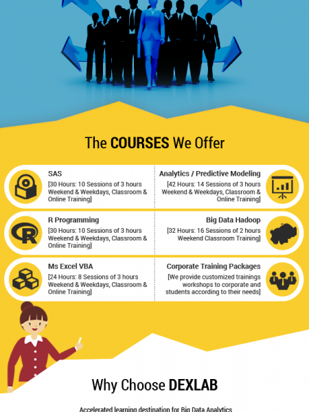 Learn The Prospects Of The Big Data Analytics Industry Infographic
