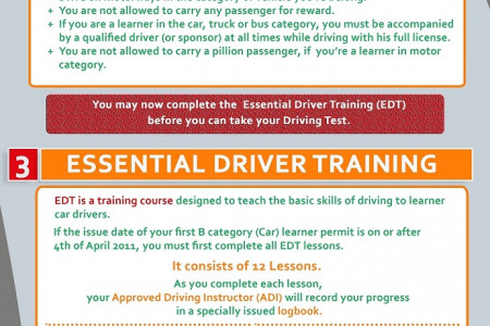 Learn to drive in Ireland Infographic