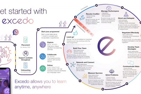 Learner's Journey Infographic