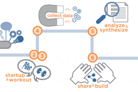 learning connects process Infographic