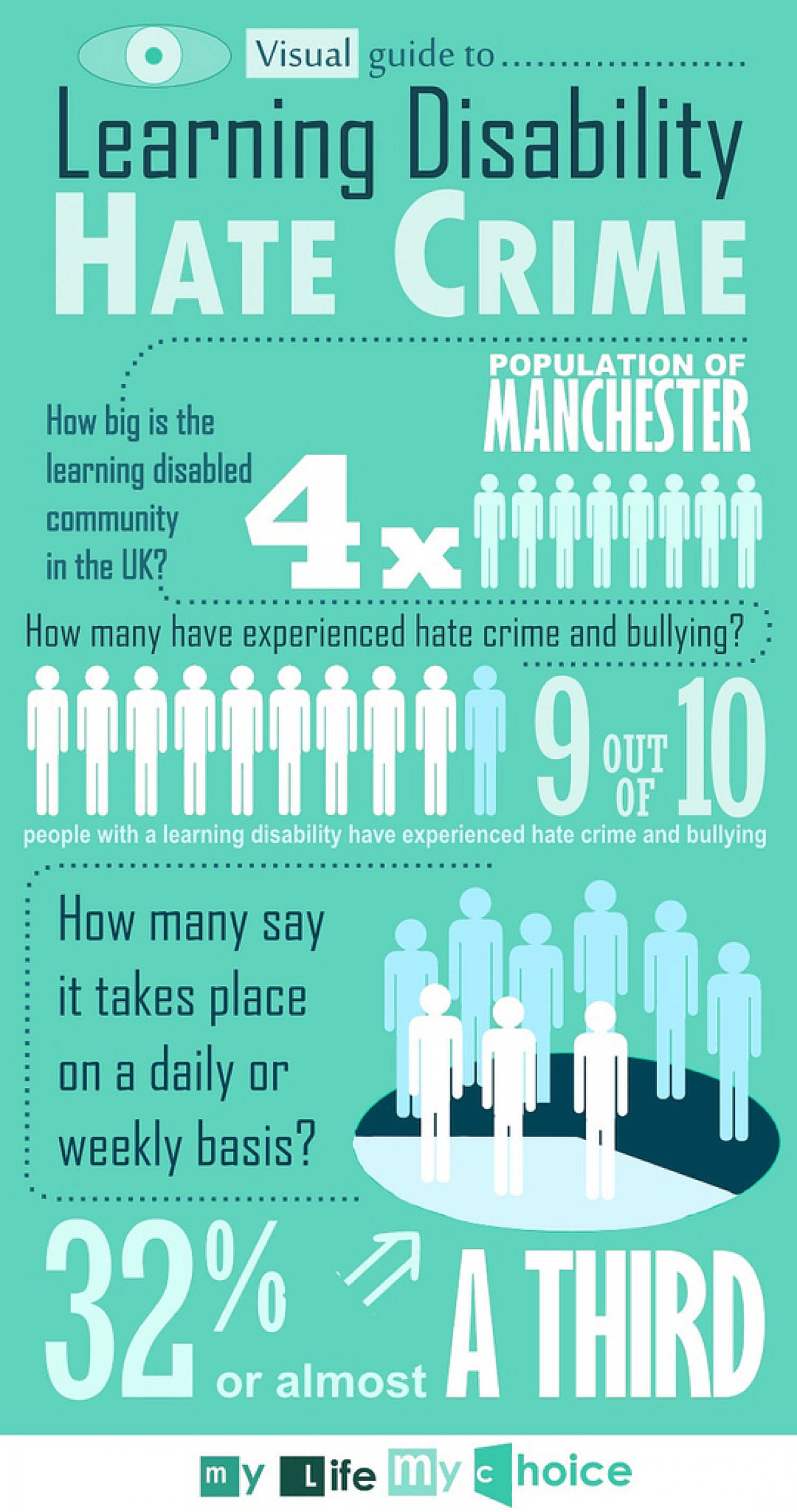 Learning Disability Hate Crime Infographic