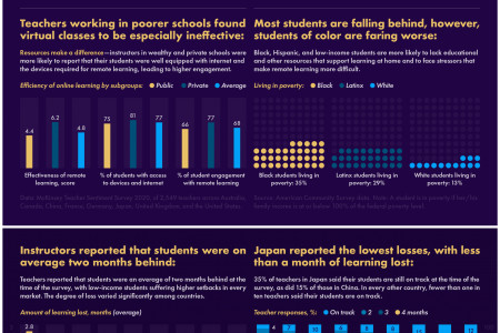 Learning loss is global—and significant Infographic