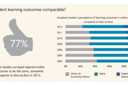 Learning Outcomes and Online College Students  Infographic