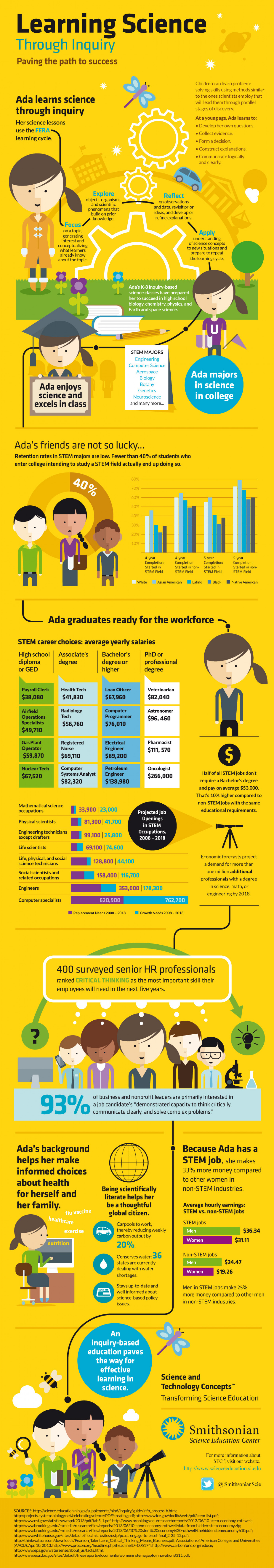 Learning Science Through Inquiry Infographic