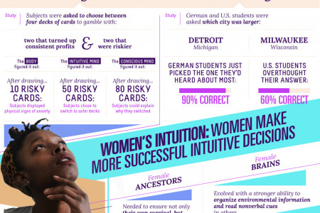 Learning The Habits Of Those Who Trust Their Intuition Infographic