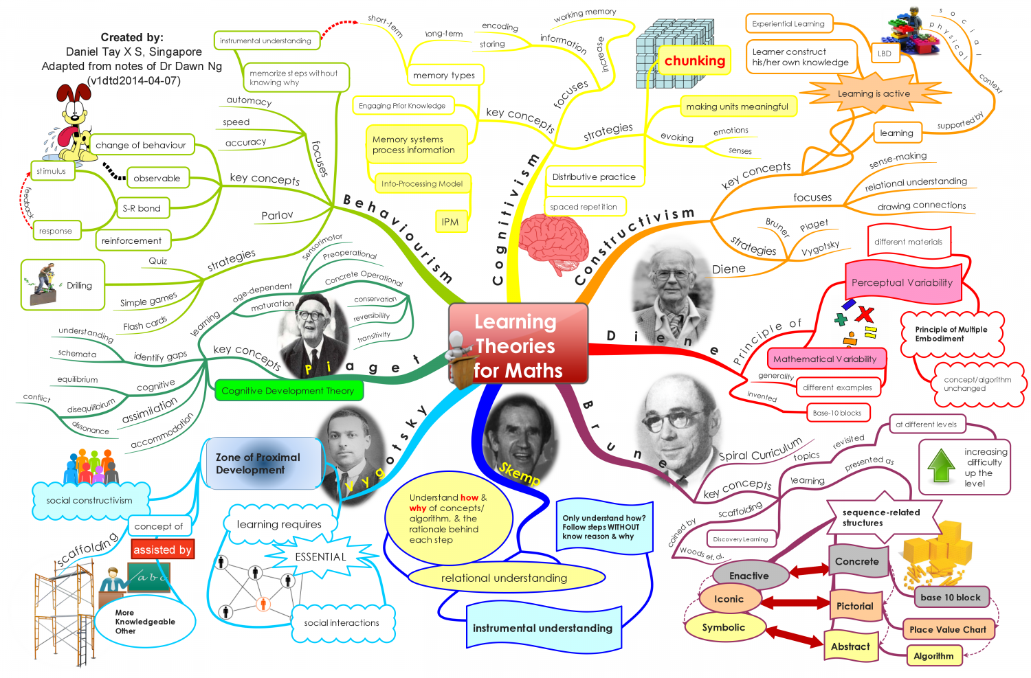 Learning Theories for Maths Infographic