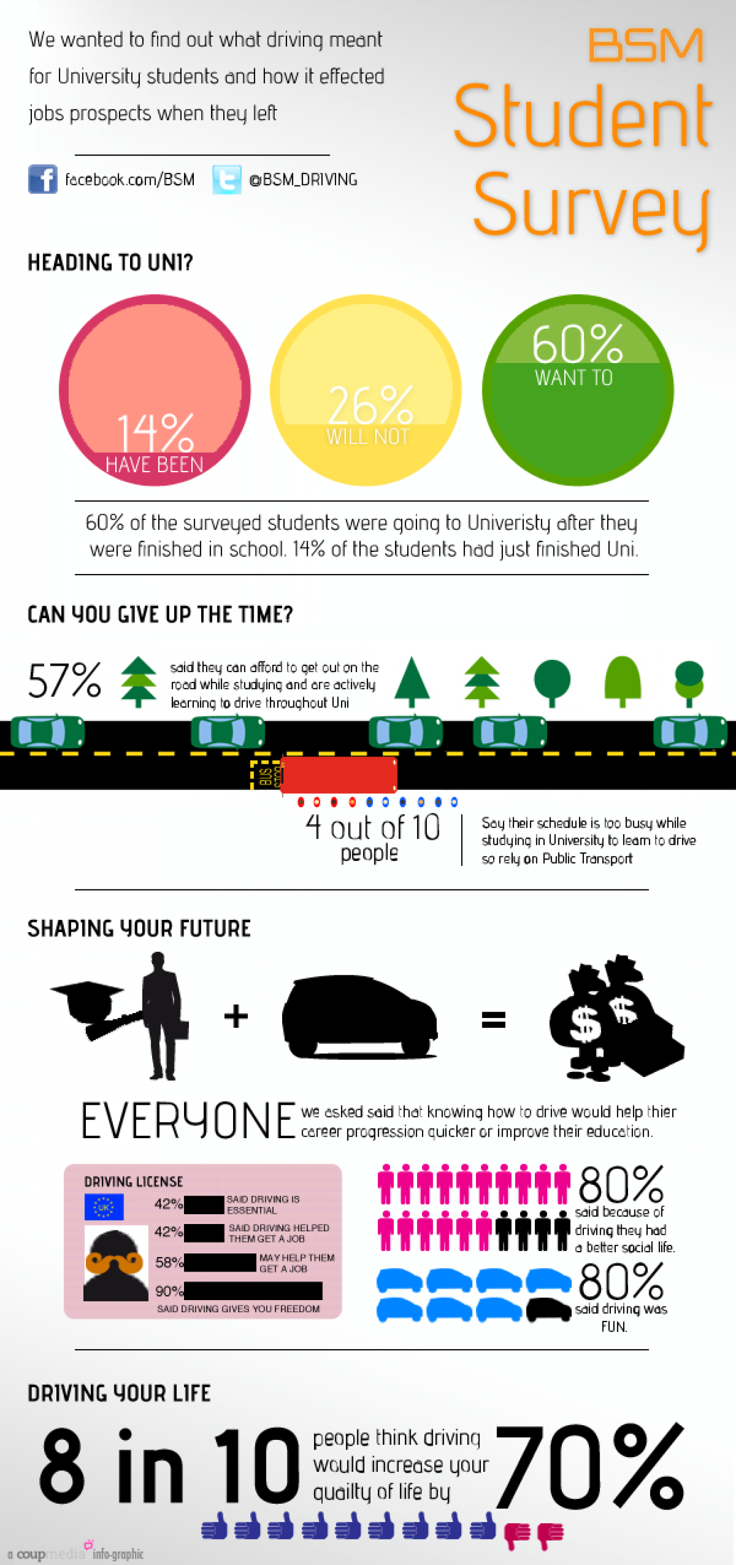 Learning to Drive or a Degree? Infographic