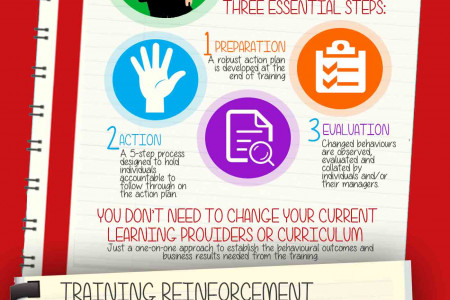 Learning Transfer - Delivering an ROI from Training Infographic