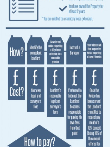 Lease Extension Fact Sheet Infographic