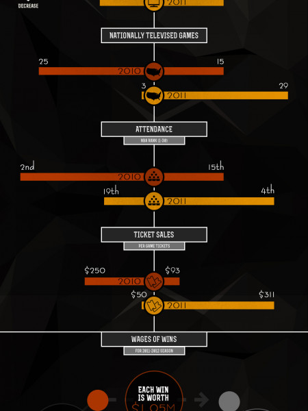 LeBron James is The Most Underpaid Athlete in Sports Infographic