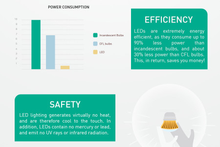 LED Lighting Benefits Infographic
