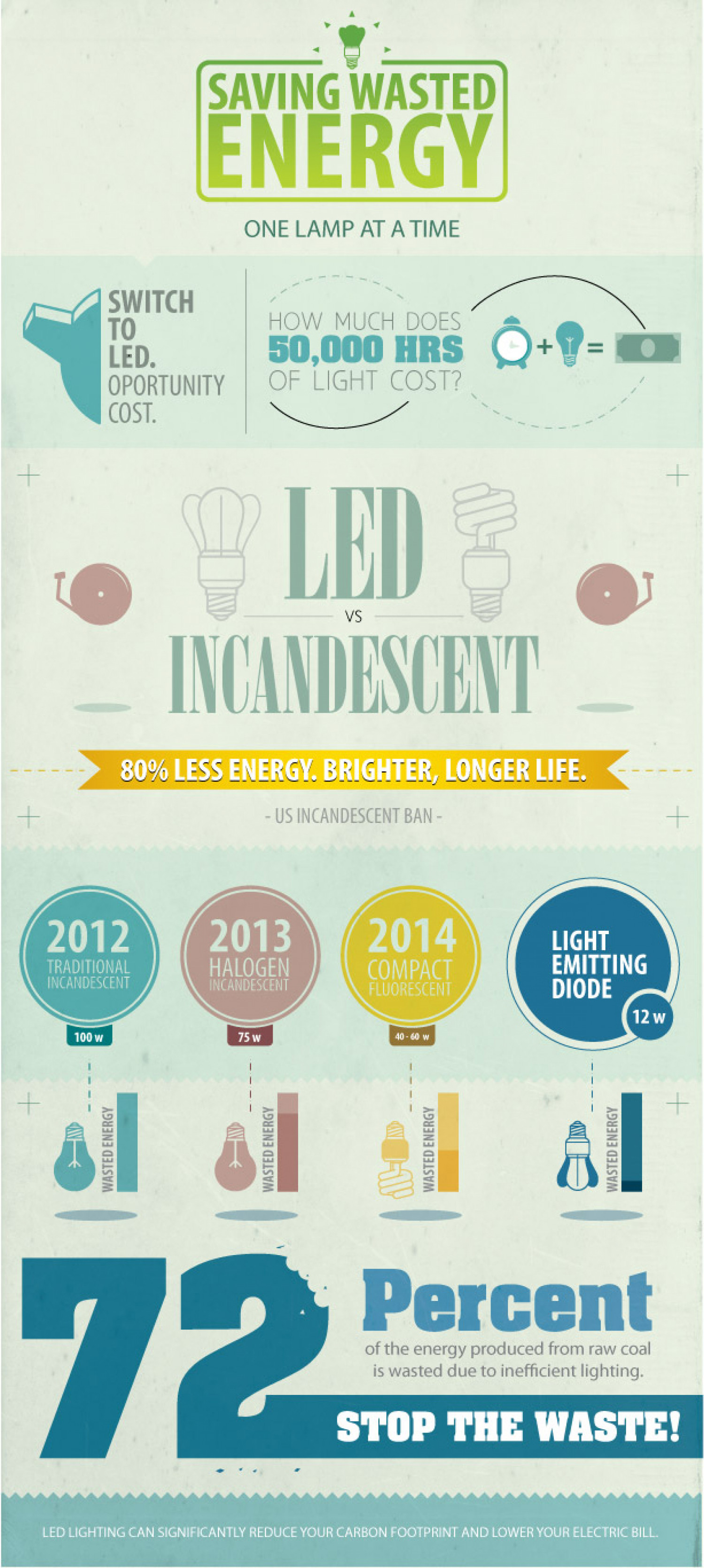 Saving wasted energy one lamp at a time Infographic