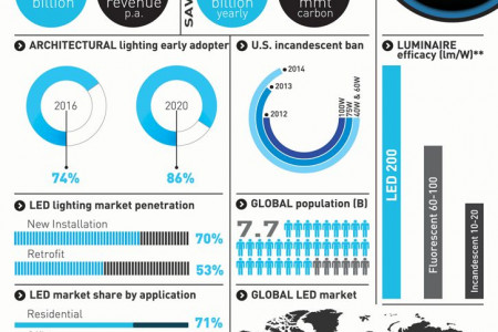 LED Lights- Expected Market share by 2020 Infographic