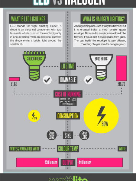 LED vs Halogen Infographic