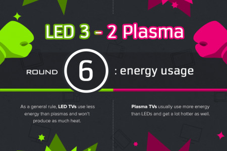 LED vs Plasma: Who Will Be Champion? Infographic
