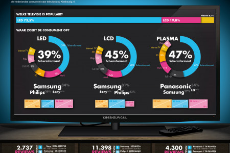 LED,LCD of Plasma? Infographic