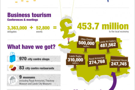 Leeds Tourism Visitor Stats Infographic