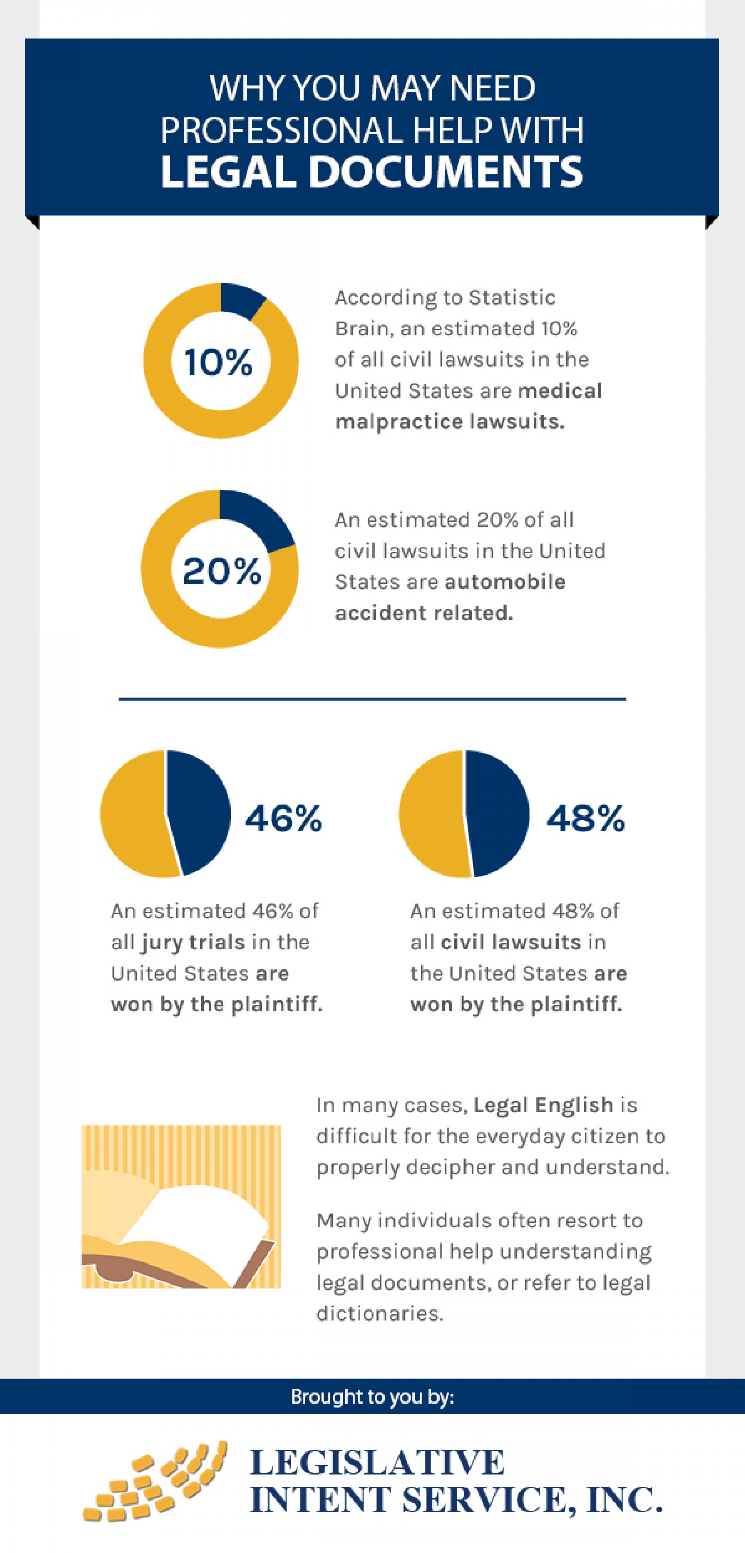 Why You May Need Professional Help With Legal Documents Infographic