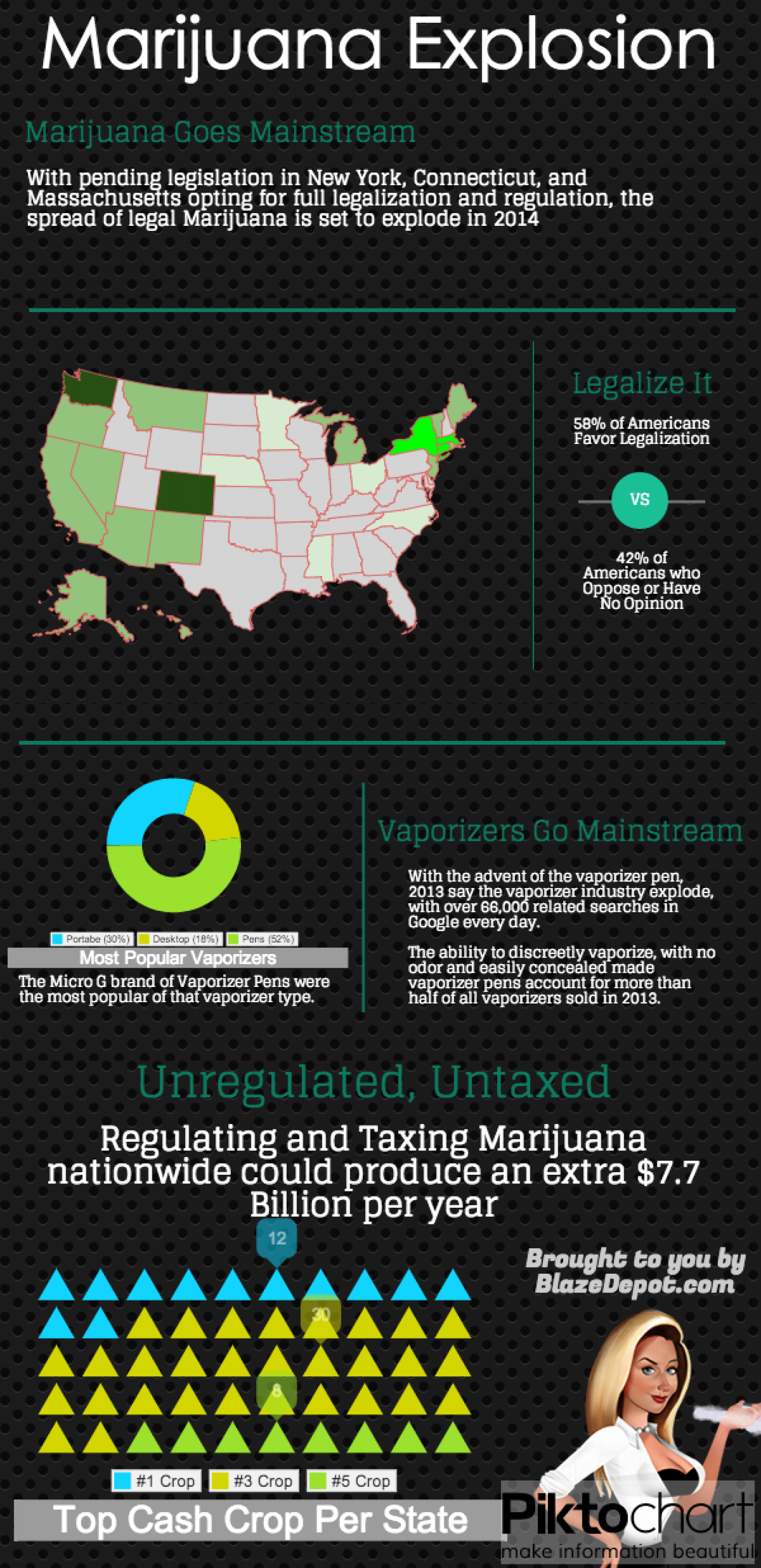 Legal Marijuana Explosion Infographic