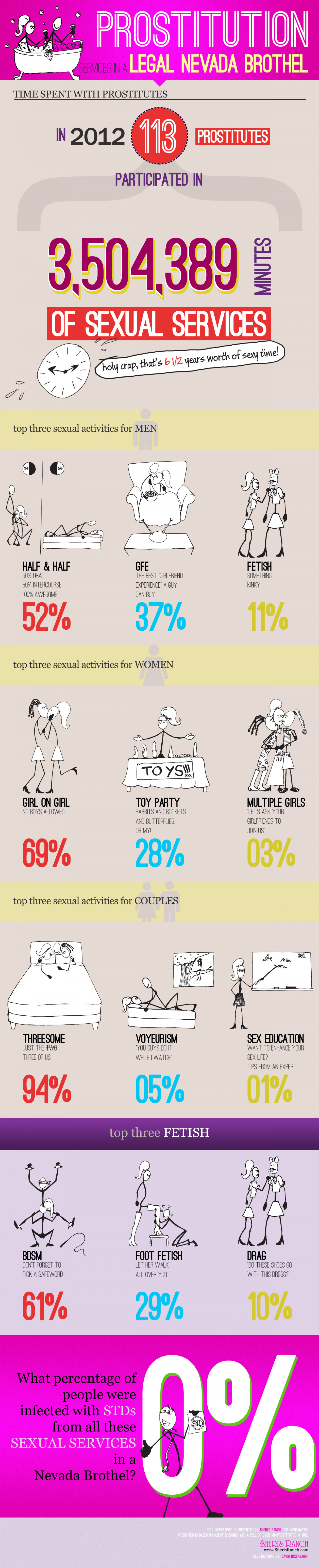 Legal Prostitution in Nevada Infographic
