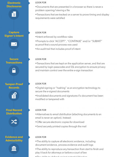 Legal Requirements for Implementing E-Signatures Infographic