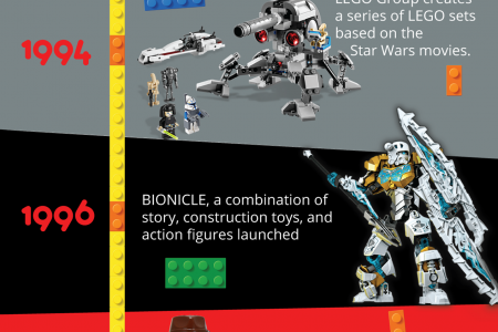 LEGO Story and the Timeline of Achievements Infographic