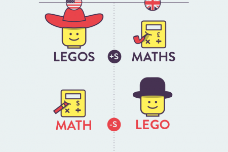 Legos and Maths Infographic