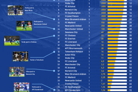 Leicester City Miracle in the English Premier League Infographic