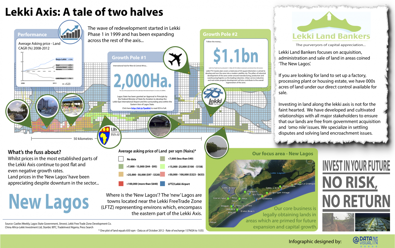 Lekki Axis: A tale of two halves Infographic